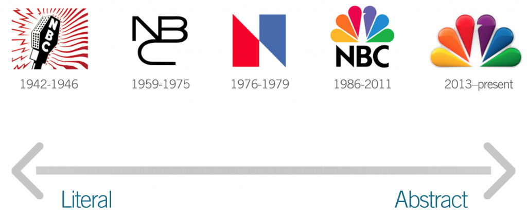 logo design timeline